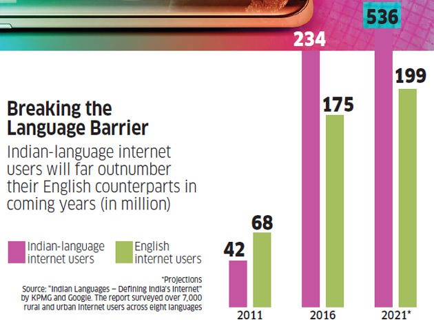 article in ET shows the following stats