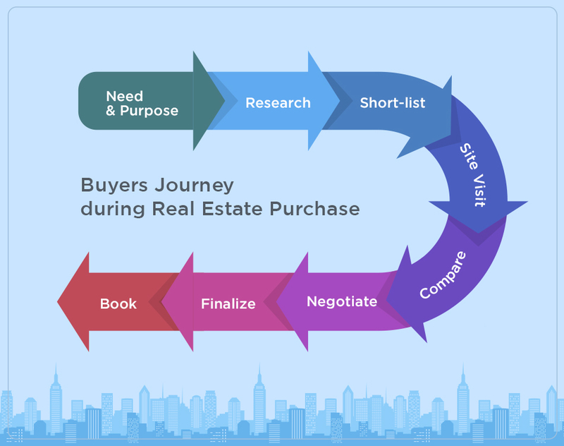 infograph_real_estate_buyer_journey
